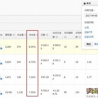 新品访客暴涨6000,销量翻20倍的秘密-电商营销