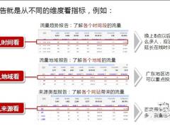 网站运营怎么能缺少数据统计 怎样的数据分析最有效呢-建站运营