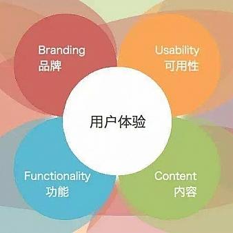 网站应该如何提高用户体验,突破瓶颈