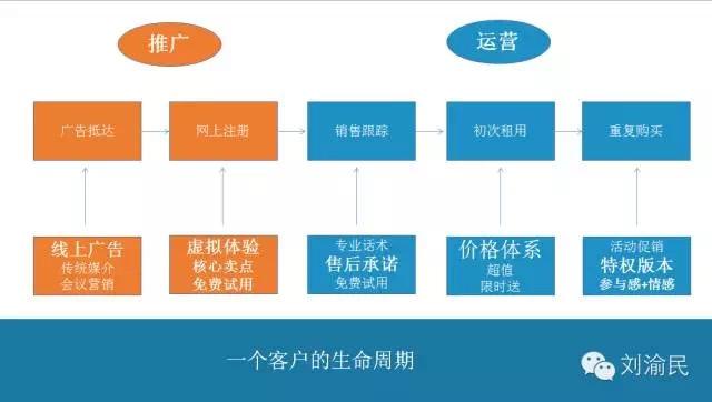 移动互联网渠道推广方法论(附案例)-建站运营