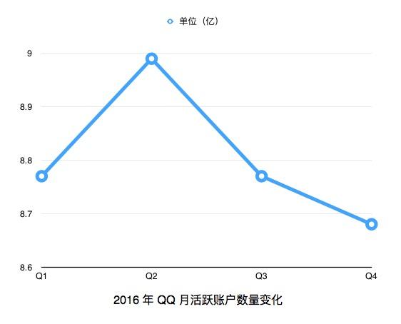 微信超越 QQ,成为国内最多用户的应用了-站长资讯