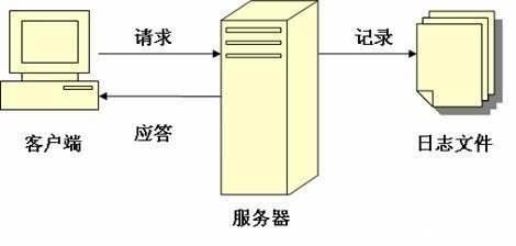 网站日志生成原理图