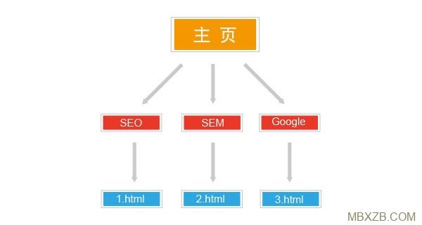 网站结构需要怎么选择?