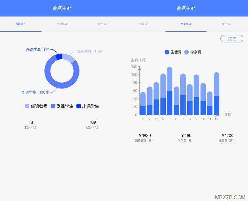 通用的数据统计图表手机页面
